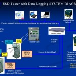 ESD-tester-with-data-logging-system-diagram